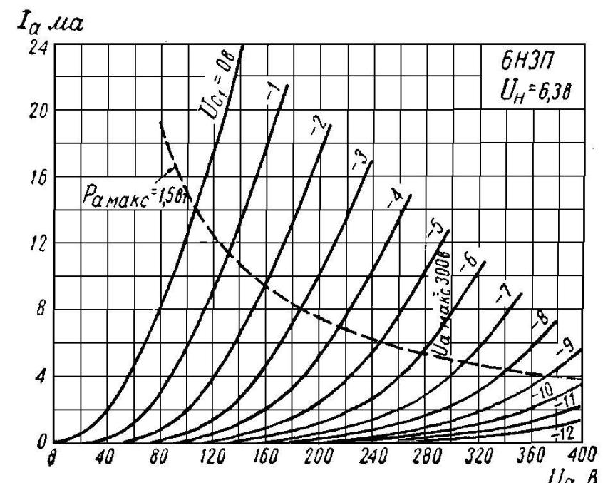 6н1п, 6н3п, 6н28б близки по параметрам и качеству звука.  ИМХО.
