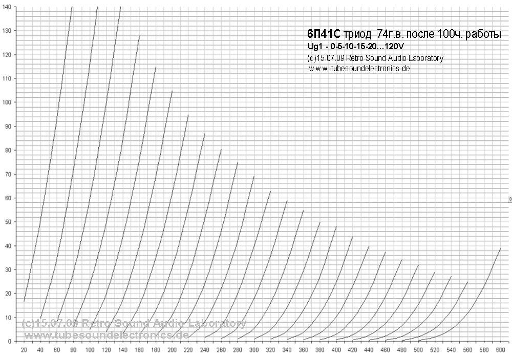 290 в, 60 ма- и так предельный режим для 6П41С.  Хотя звук её в этом режиме весьма неплох.  Шалин.